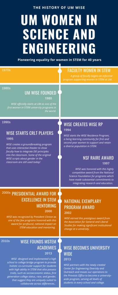 WISE history infographic - the information in this graphic is repeated in the text on the page